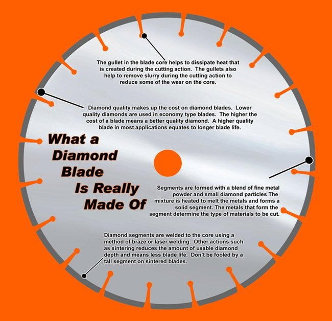What a Diamond Blade is made of.